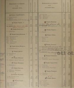 prbroqvane kostenec 1905